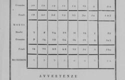Monteverdi statistica napoleonica1